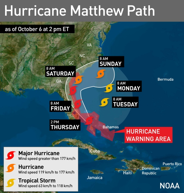 Hurricane Matthew's path